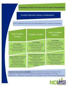 Here is an infographic of the outline I suggested for the Student Advisory Council.
